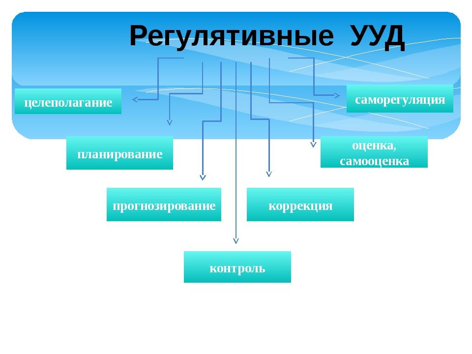 целеполагание планирование прогнозирование контроль коррекция оценка, самооце...