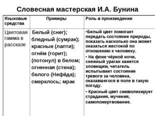 Словесная мастерская И.А. Бунина Языковые средства Примеры Роль в произведе