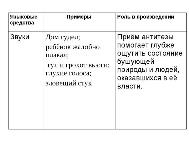 Языковые средства Примеры Роль в произведении Звуки Дом гудел; ребёнок жал...