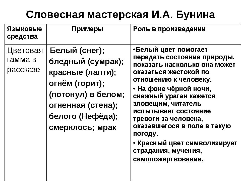 Словесная мастерская И.А. Бунина Языковые средства Примеры Роль в произведе...