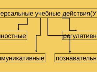 Универсальные учебные действия(УУД) личностные регулятивные коммуникативные п