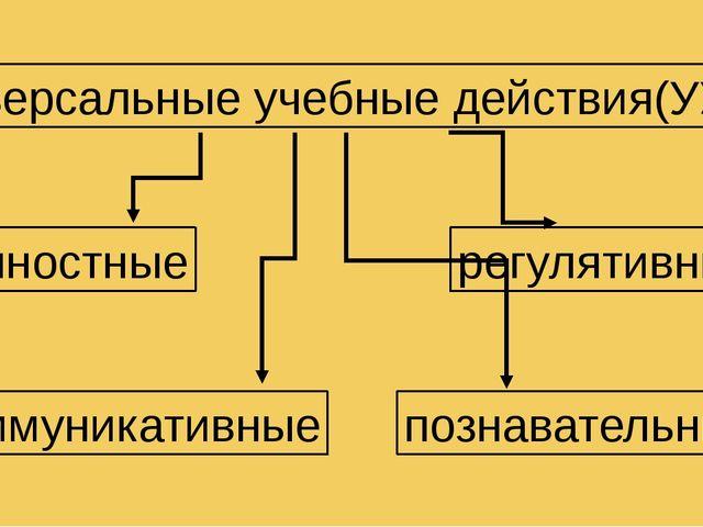Универсальные учебные действия(УУД) личностные регулятивные коммуникативные п...
