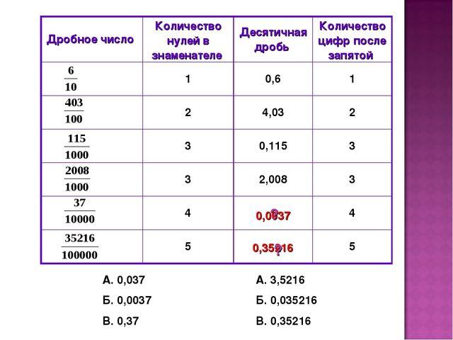 А. 0,037 Б. 0,0037 В. 0,37 А. 3,5216 Б. 0,035216 В. 0,35216 0,0037 0,35216 ?...