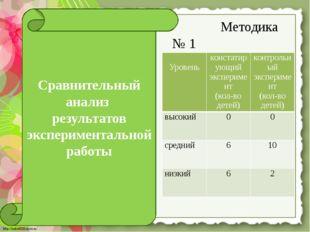 Методика № 1 Сравнительный анализ результатов экспериментальной работы Урове