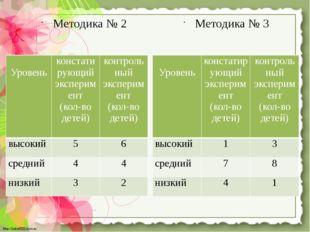 Методика № 2 Методика № 3 Уровень констатирующий эксперимент (кол-во детей) к