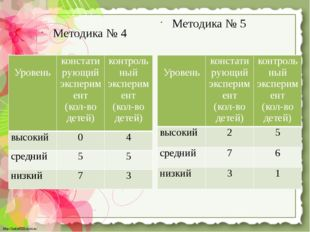 Методика № 4 Методика № 5 Уровень констатирующий эксперимент (кол-во детей) к