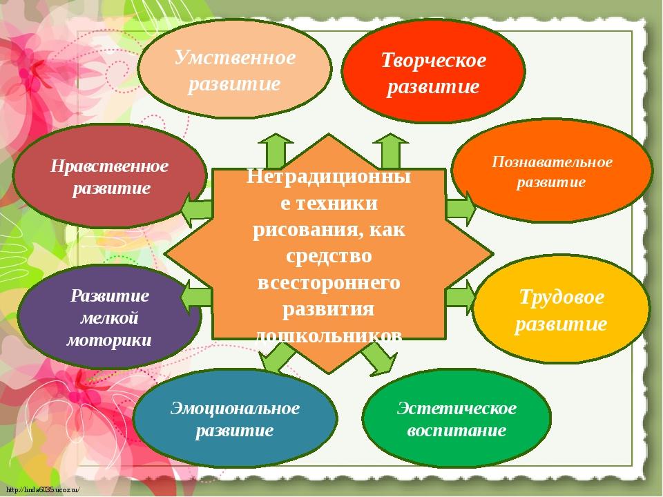 Умственное развитие Нравственное развитие Развитие мелкой моторики Эмоциональ...