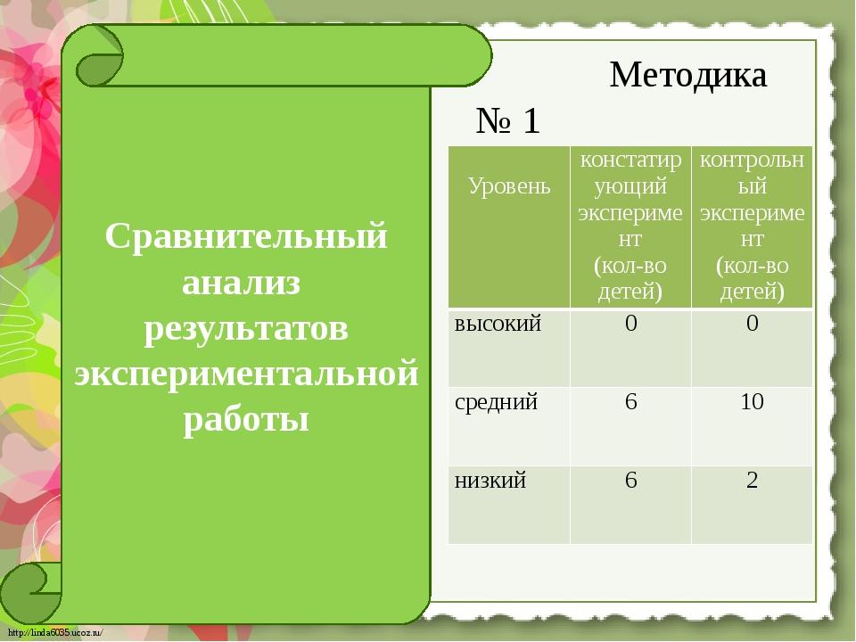 Методика № 1 Сравнительный анализ результатов экспериментальной работы Урове...