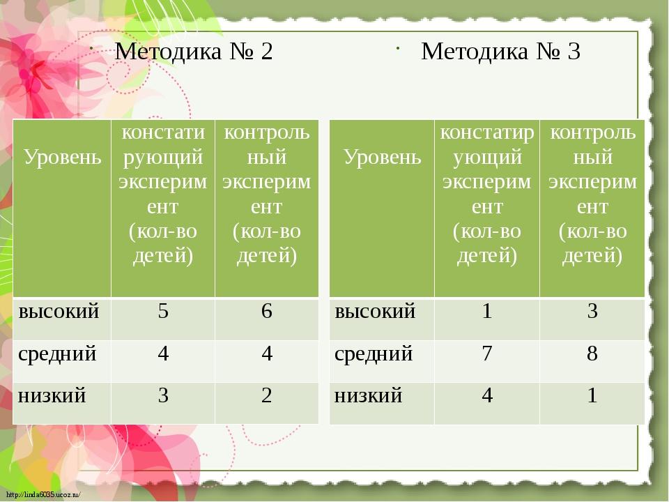 Методика № 2 Методика № 3 Уровень констатирующий эксперимент (кол-во детей) к...