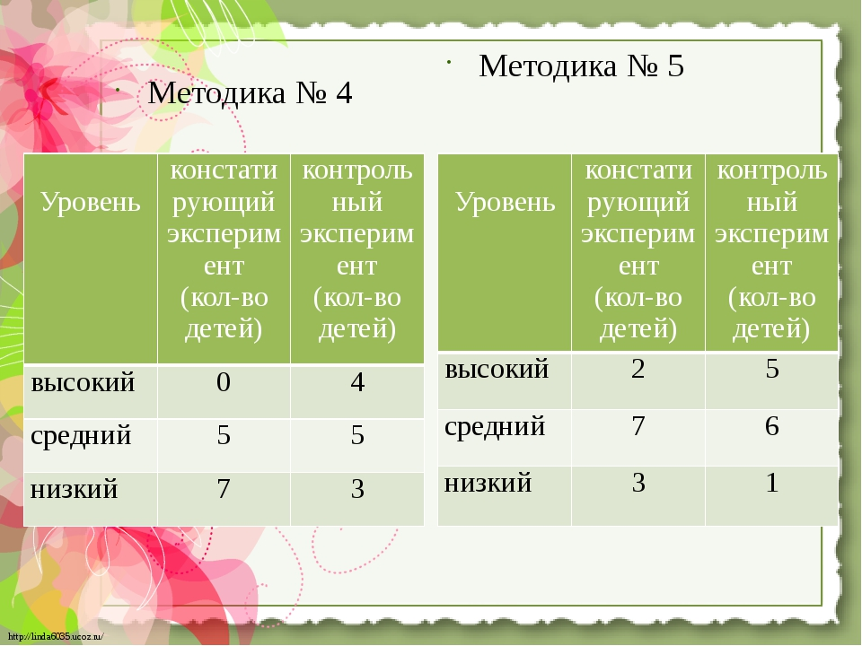 Методика № 4 Методика № 5 Уровень констатирующий эксперимент (кол-во детей) к...