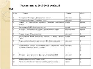 Результаты за 2015-2016 учебный год. № п/п Конкурс УровеньМесто 1Краевед