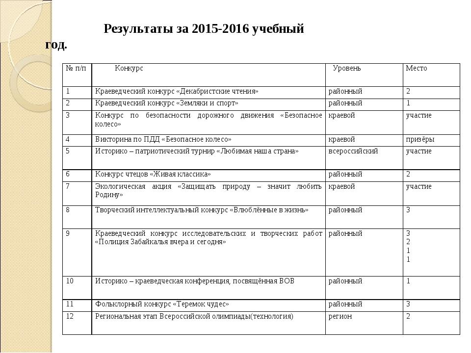 Результаты за 2015-2016 учебный год. № п/п Конкурс УровеньМесто 1Краевед...