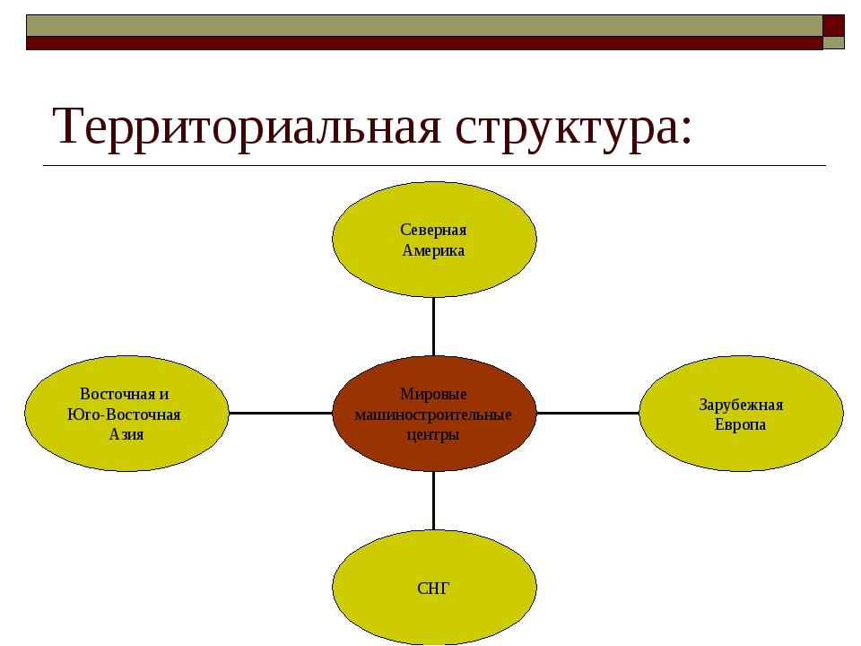 Территориальная структура: