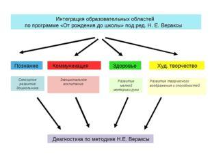 Интеграция образовательных областей по программе «От рождения до школы» под