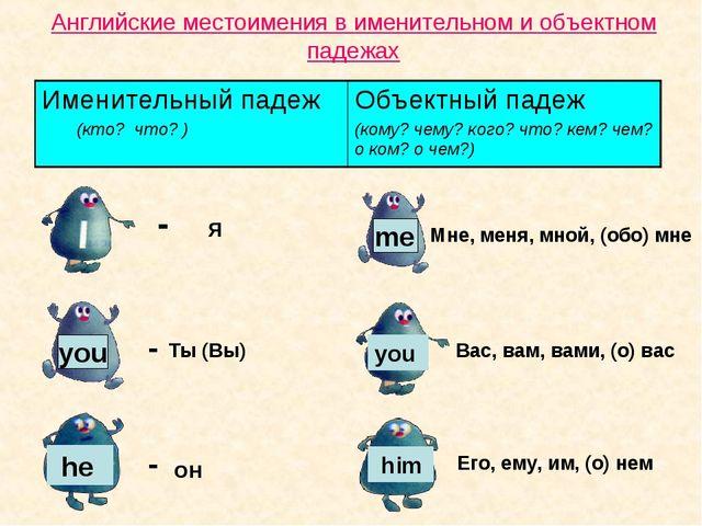 Английские местоимения в именительном и объектном падежах - Я Мне, меня, мной...