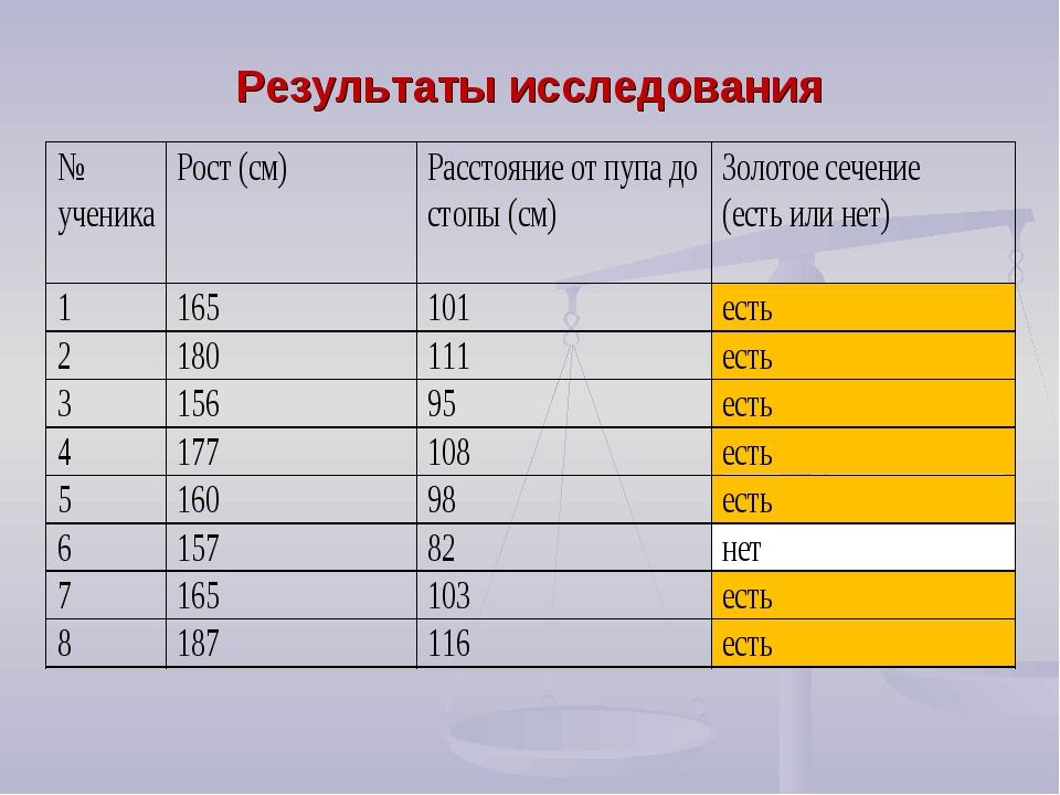 Результаты исследования