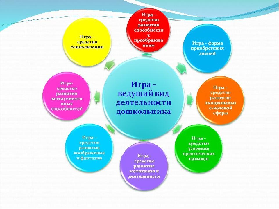 Педагогическая характеристика на дошкольника (образец)