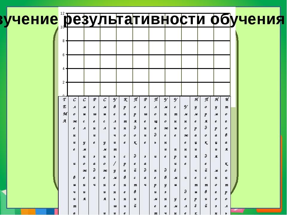 Изучение результативности обучения ТЕМА Сложение и вычитание в пределах 100...