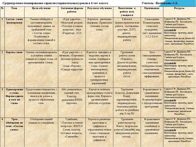 Среднесрочное планирование серии последовательных уроков в 6 «а» классе Учите...