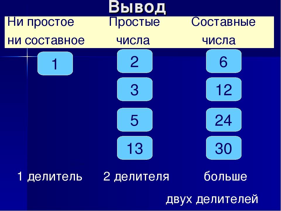 Таблица простых и составных чисел до 997
