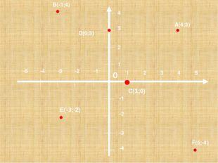 1 2 3 4 5 1 2 3 4 -1 -2 -3 -4 -1 -2 -3 -4 -5 B(-3;4) A(4;3) D(0;3) F(5;-4) C(