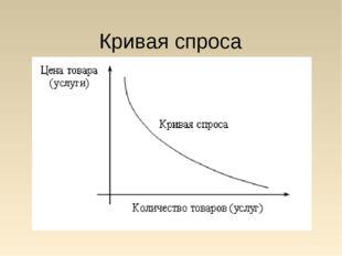 Кривая спроса