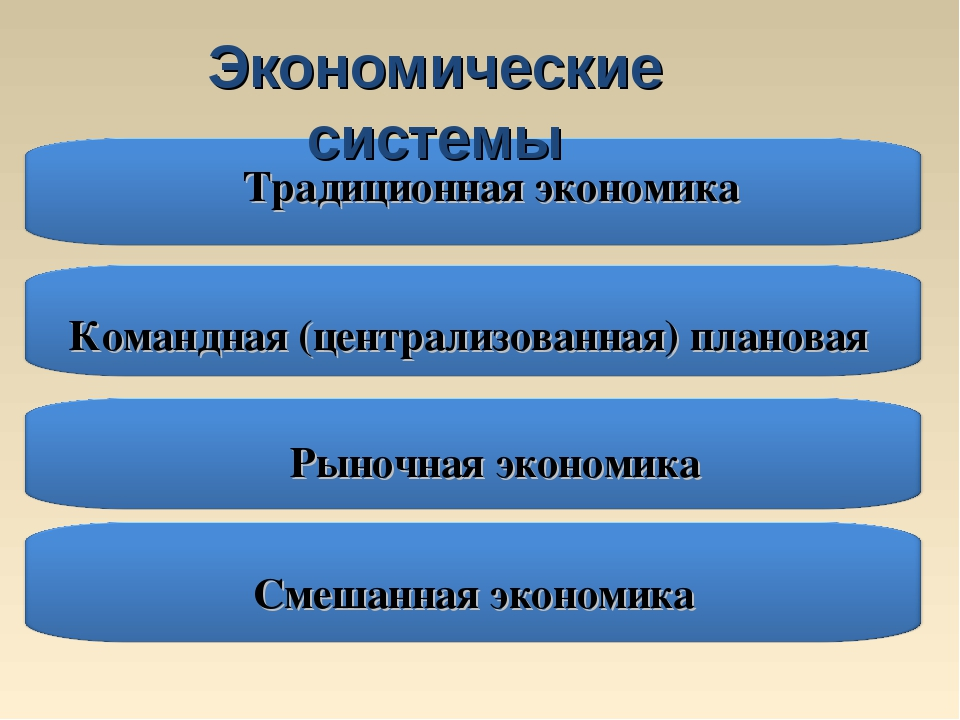 Командная (централизованная) плановая Традиционная экономика Смешанная эконом...
