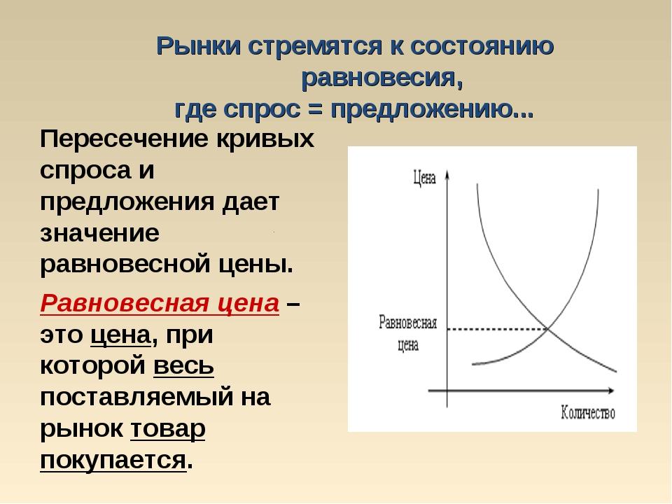 Рынки стремятся к состоянию равновесия, где спрос = предложению... Пересечени...