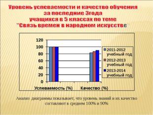 Анализ диаграммы показывает, что уровень знаний и их качество составляют в ср