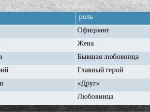 Соотнесите герои роль Зилов Официант Ирина Жена Галина Бывшаялюбовница Дмитри