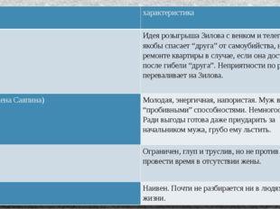 образ характеристика Саяпин Идея розыгрышаЗиловас венком и телеграммой, якобы