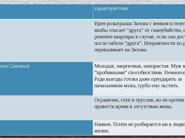образ характеристика Саяпин Идея розыгрышаЗиловас венком и телеграммой, якобы...