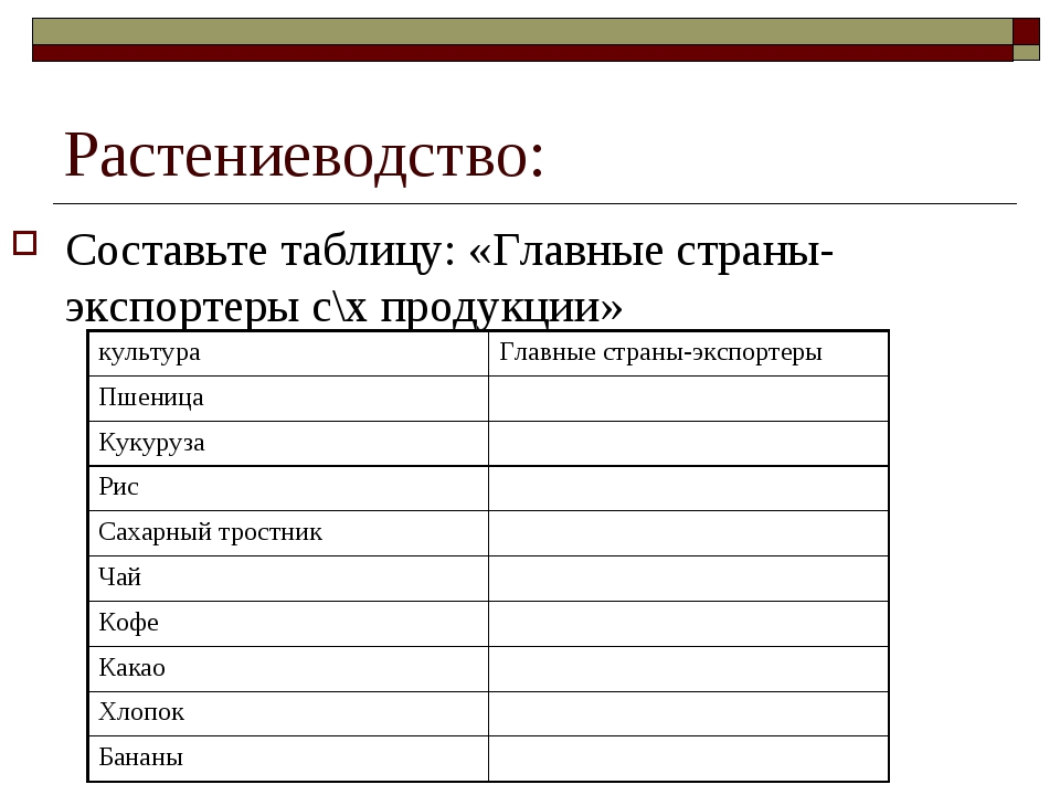 Растениеводство: Составьте таблицу: «Главные страны-экспортеры с\х продукции»