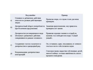 Вид ошибки Пример а) Основное и добавочное действия относятся к разным д