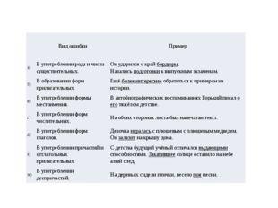 Вид ошибки Пример а) В употреблении рода и числа существительных. Он уда