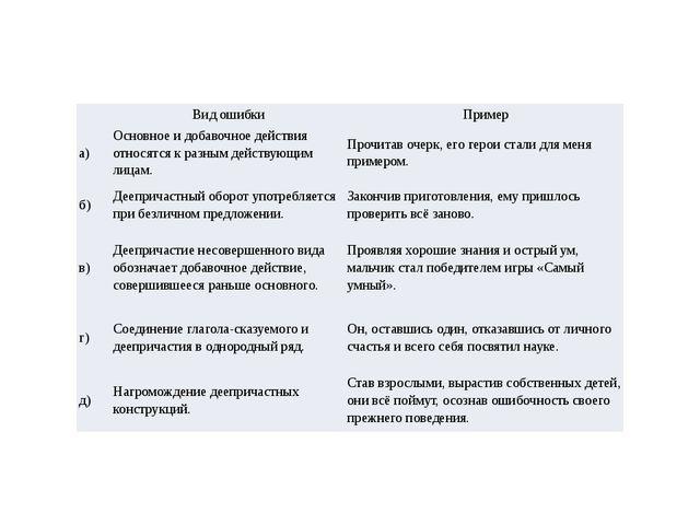 Вид ошибки Пример а) Основное и добавочное действия относятся к разным д...