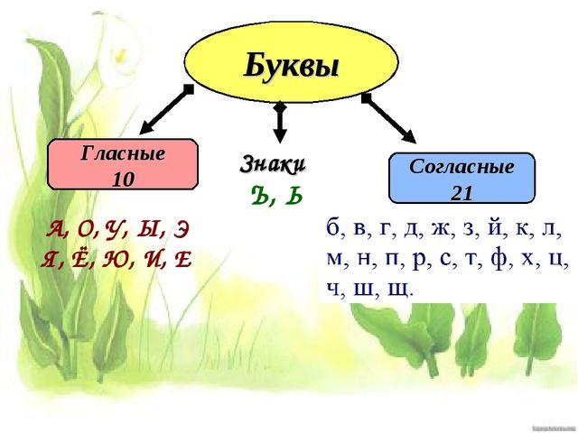 Буквы Гласные 10 Согласные 21 А, О, У, Ы, Э Я, Ё, Ю, И, Е Знаки Ъ, Ь