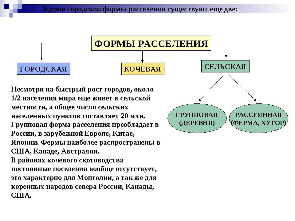 Кроме городской формы расселения существуют еще две: ФОРМЫ РАССЕЛЕНИЯ ГОРОДСК...