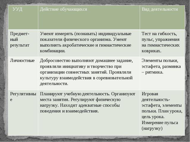 УУД Действие обучающихся Вид деятельности Предмет-ныйрезультат Умеютизмерять...