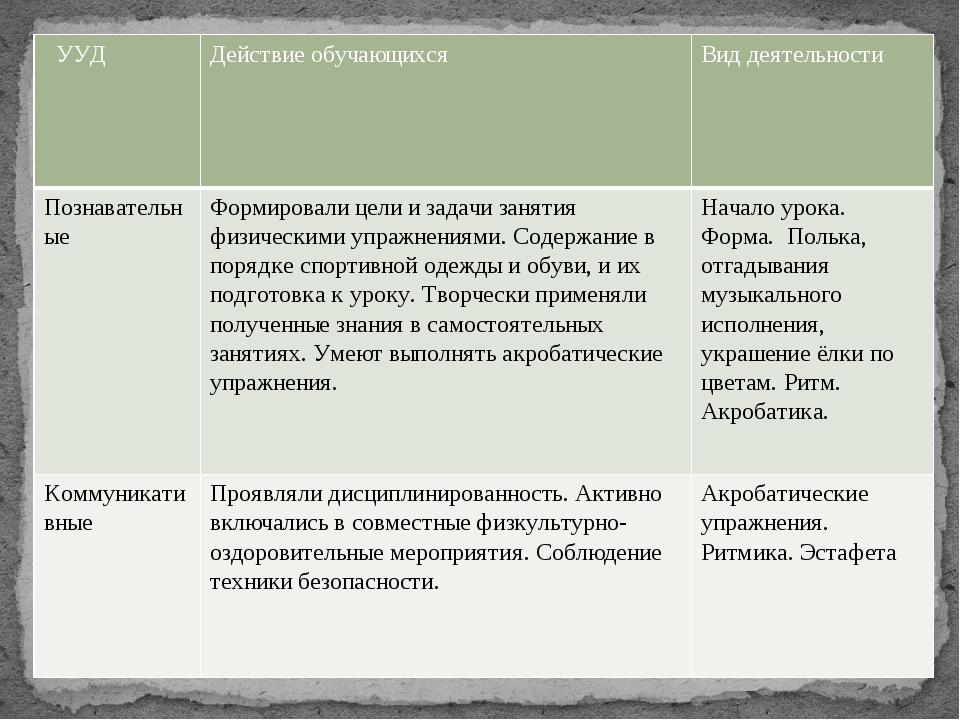 УУД Действие обучающихся Вид деятельности Познавательные Формировали цели и з...