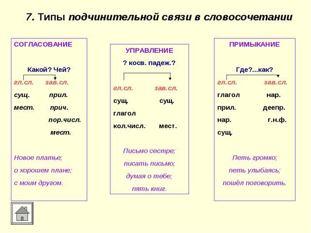 7. Типы подчинительной связи в словосочетании СОГЛАСОВАНИЕ Какой? Чей? гл.сл....
