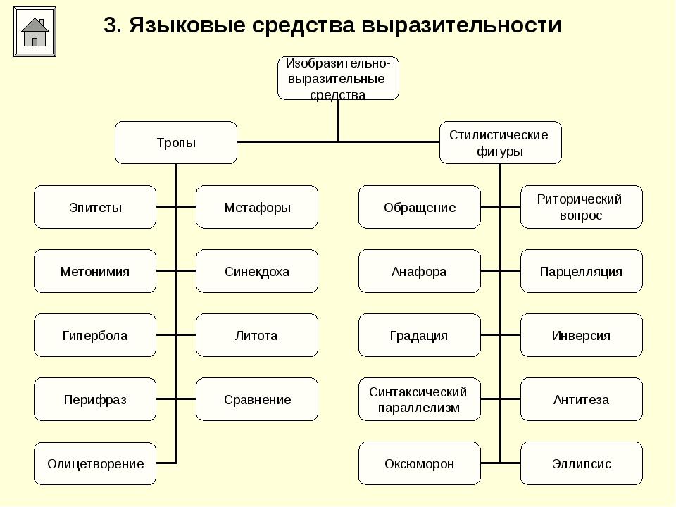 3. Языковые средства выразительности