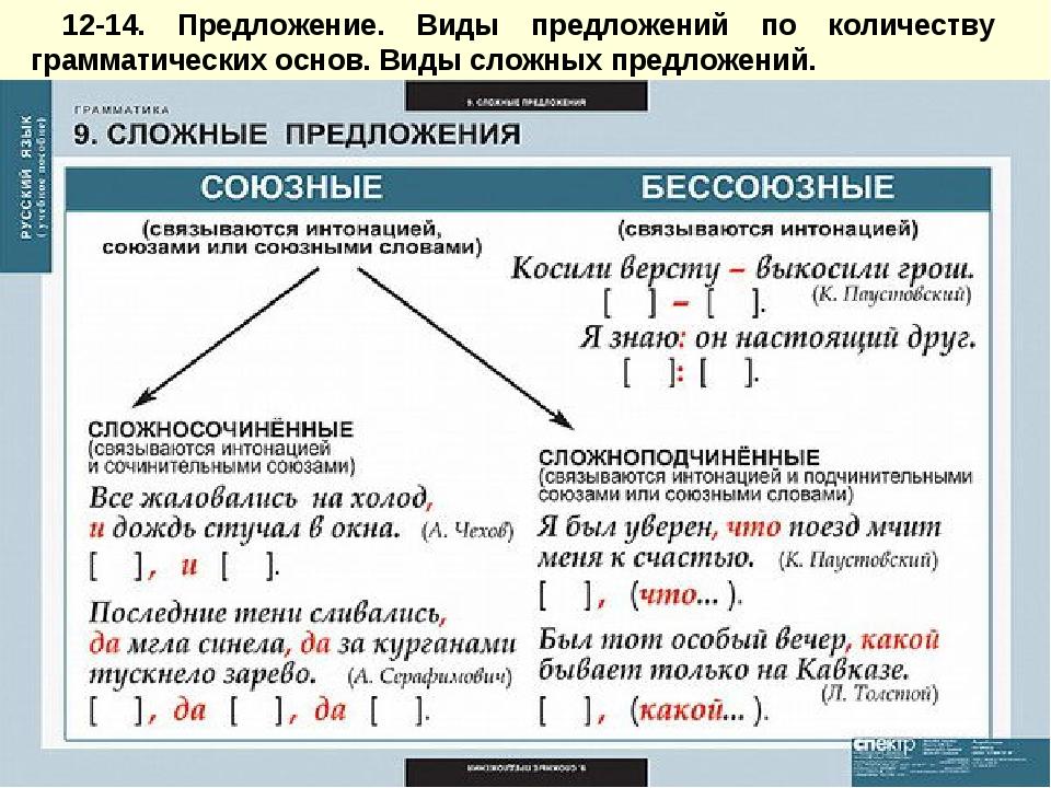 12-14. Предложение. Виды предложений по количеству грамматических основ. Вид...