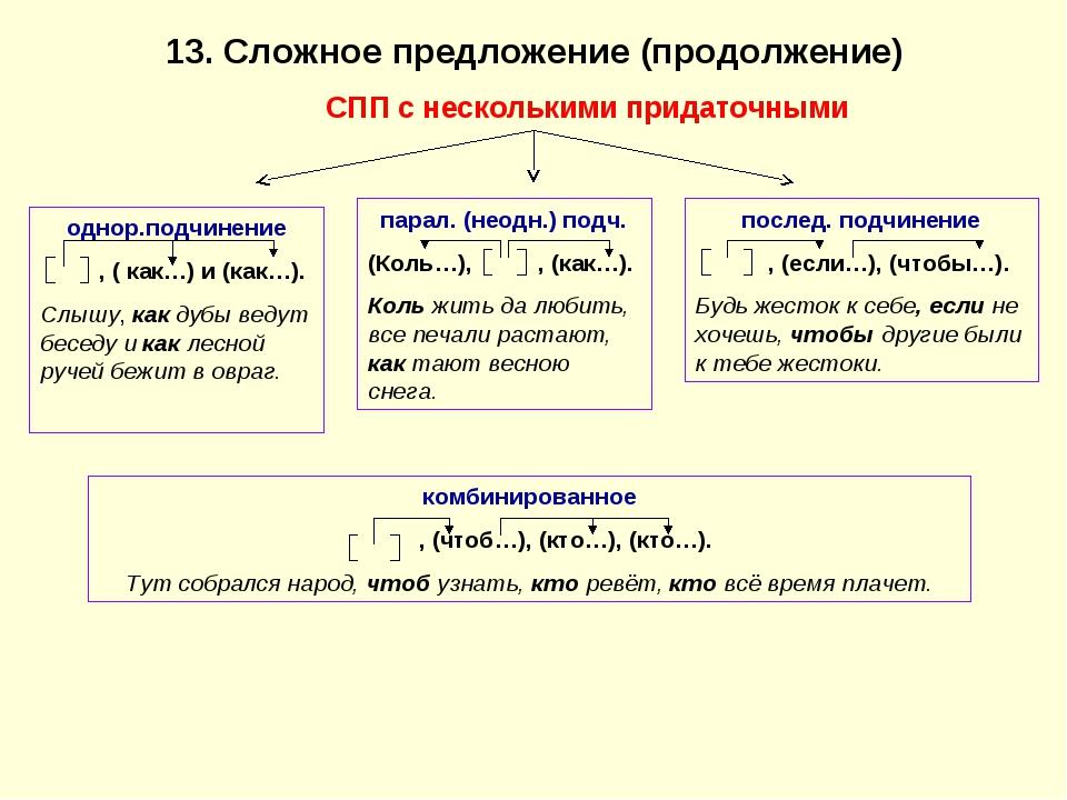 13. Сложное предложение (продолжение) СПП с несколькими придаточными однор.по...
