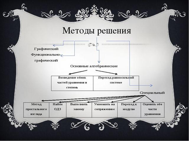 Методы решения