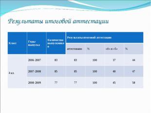 Результаты итоговой аттестации КлассГоды выпускаКоличество выпускниковРезу