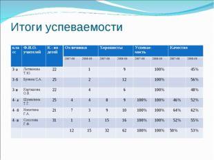 Итоги успеваемости классФ.И.О. учителейК - во детейОтличникиХорошистыУсп