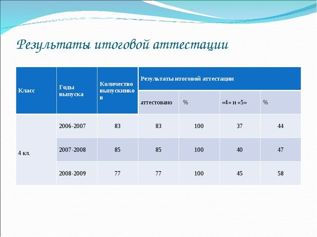 Результаты итоговой аттестации КлассГоды выпускаКоличество выпускниковРезу...