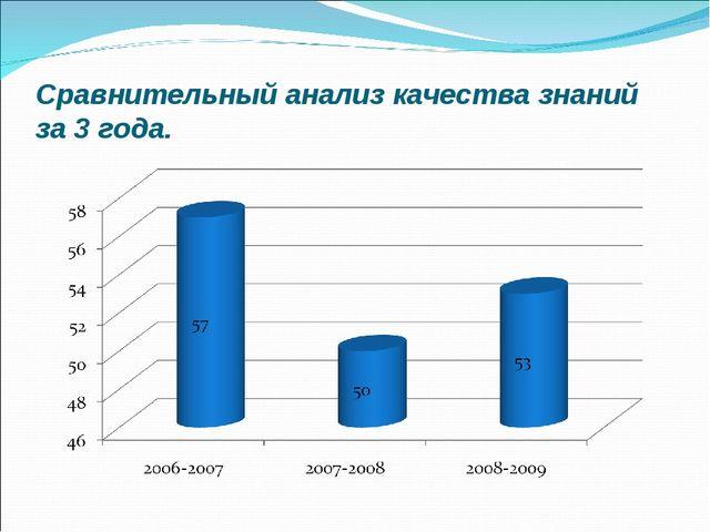 Сравнительный анализ качества знаний за 3 года.