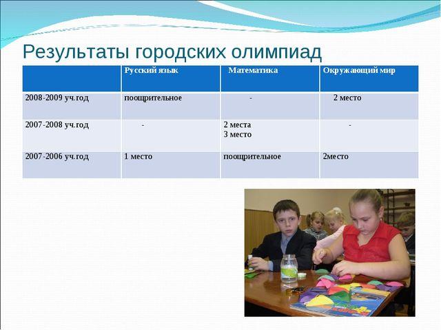 Результаты городских олимпиад Русский язык МатематикаОкружающий мир 2008-2...